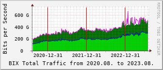 Actual dataflow